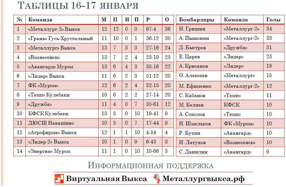 таблица 17 января 1