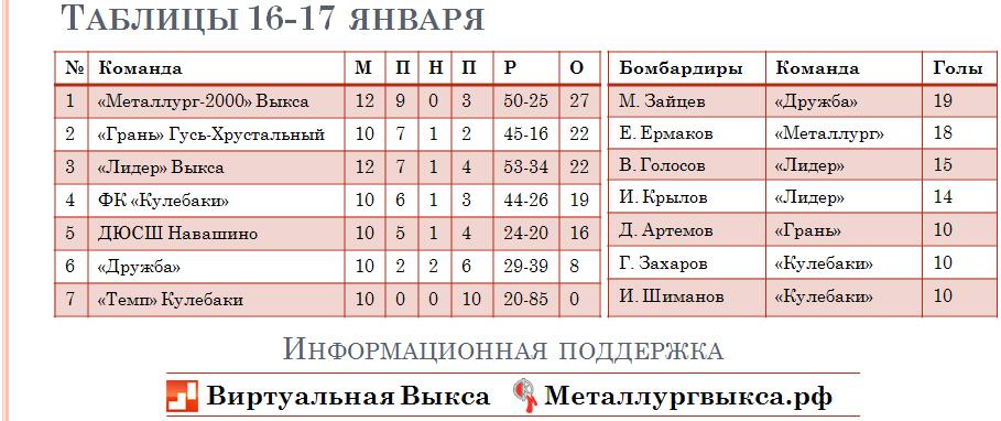 таблица 17 января 2