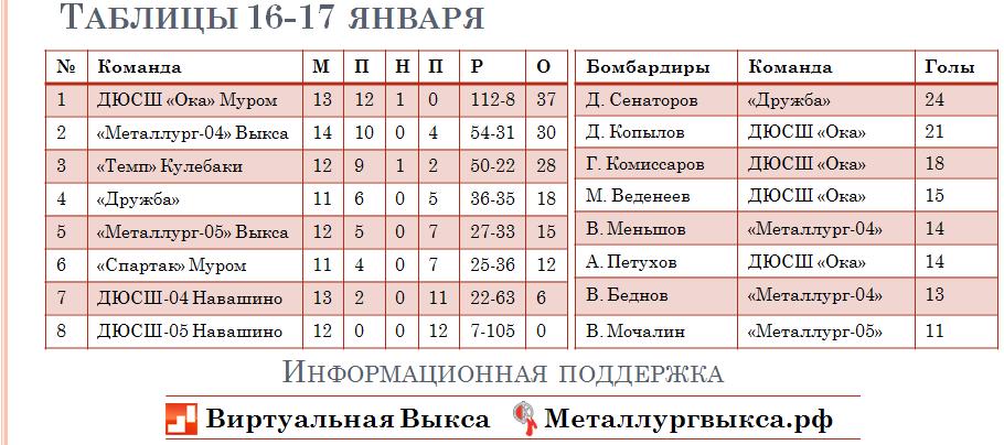 таблица 17 января 3