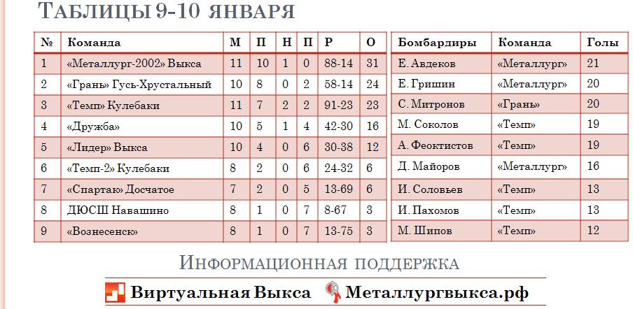 таблица 17 января 4